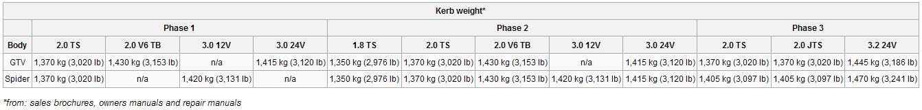 916-kerb-weight