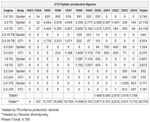 916-production-figures
