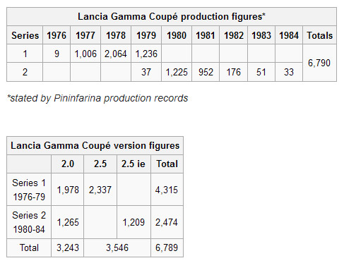 new-gamma-coupe-tables